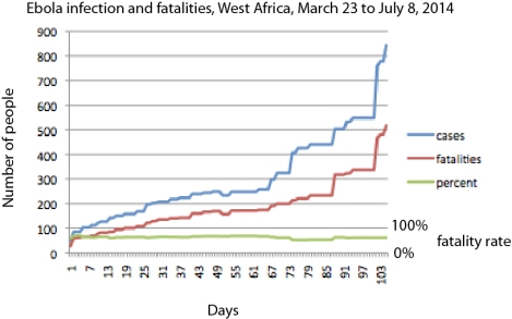 THe infection rates of ebola in west africa according to WHO data.